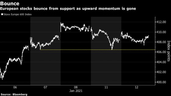 European Stocks Eke Out Gains as Cyclical Shares Outperform