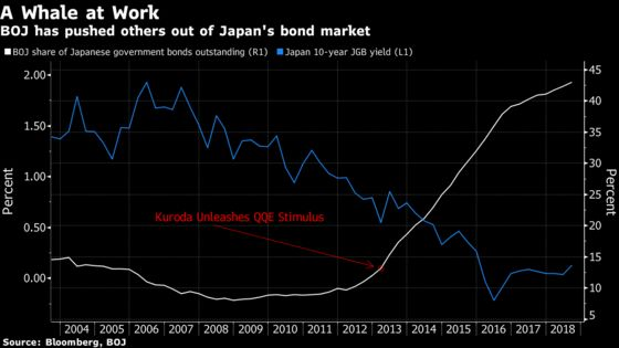 Mizuho Foreign-Bond Misadventure Follows Mass Japan Shift Abroad