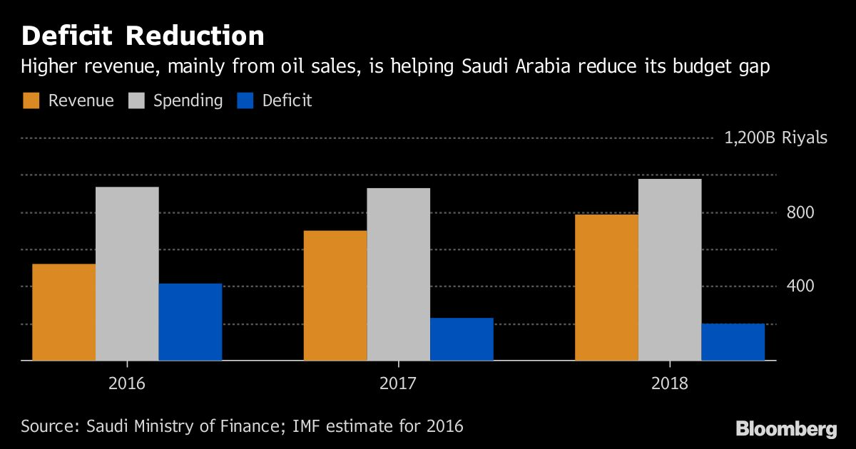 Saudi arabia sees non oil economy rebounding on state spending non oil revenue is expected to rise to 291 billion riyals from 256 billion riyals with total receipts up 125 percent to 783 billion riyals malvernweather Choice Image