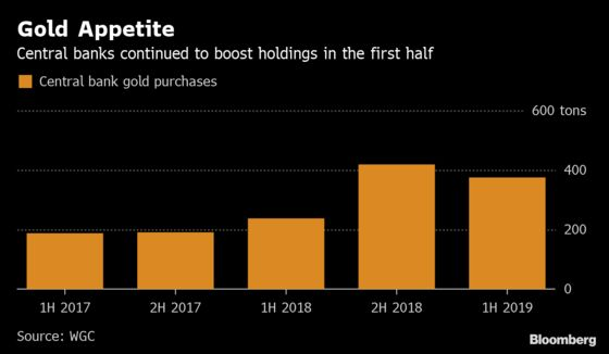 Central Bank Hunger for Gold Lifts Demand to Three-Year High