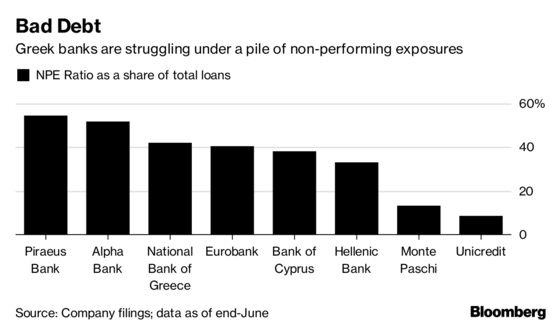 Greece's Piraeus Bank Is Said to Face Capital-Raise Deadline