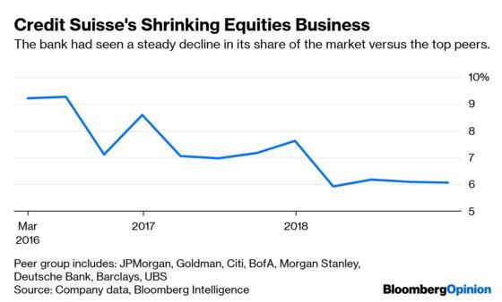 Credit Suisse Hides the SecretsofIts Success