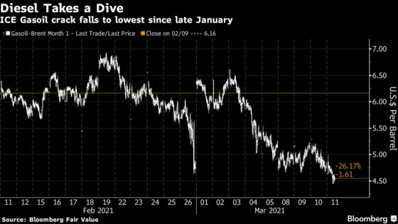 Europe Diesel Dips to 3-Month Low as U.S. Refiners Return