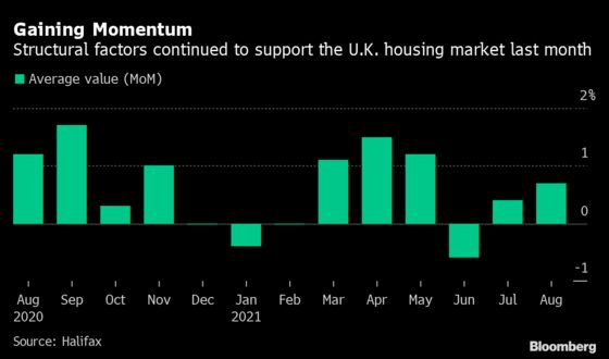 U.K. House Prices Defy Ending of Tax Break for Buyers
