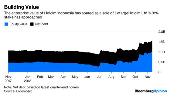 Put Some Cement Shoes on This Indonesian Takeover