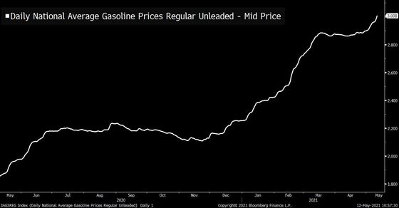 Car Gas and Ethereum Gas Are Both on the Rise