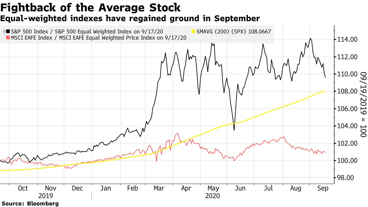 Equal-weighted indexes have regained ground in September