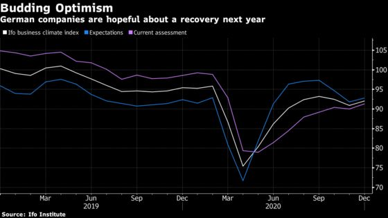 German Businesses Are Optimistic About Recovery in 2021