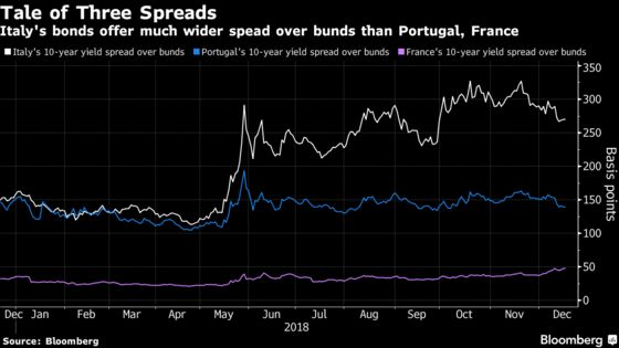 Italy's Battered Bonds Draw Japanese Buyer on Yield Advantage
