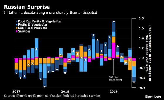 Russian Rate Cut on July's Agenda as Inflation Surprises