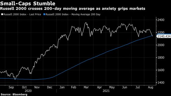 Russell 2000 Tests Support Level as Small-Cap Rout Deepens