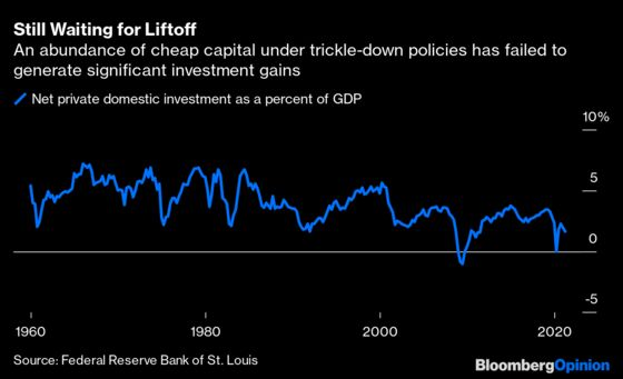Trickle-Down Economics Has Failed Its Growth Mission