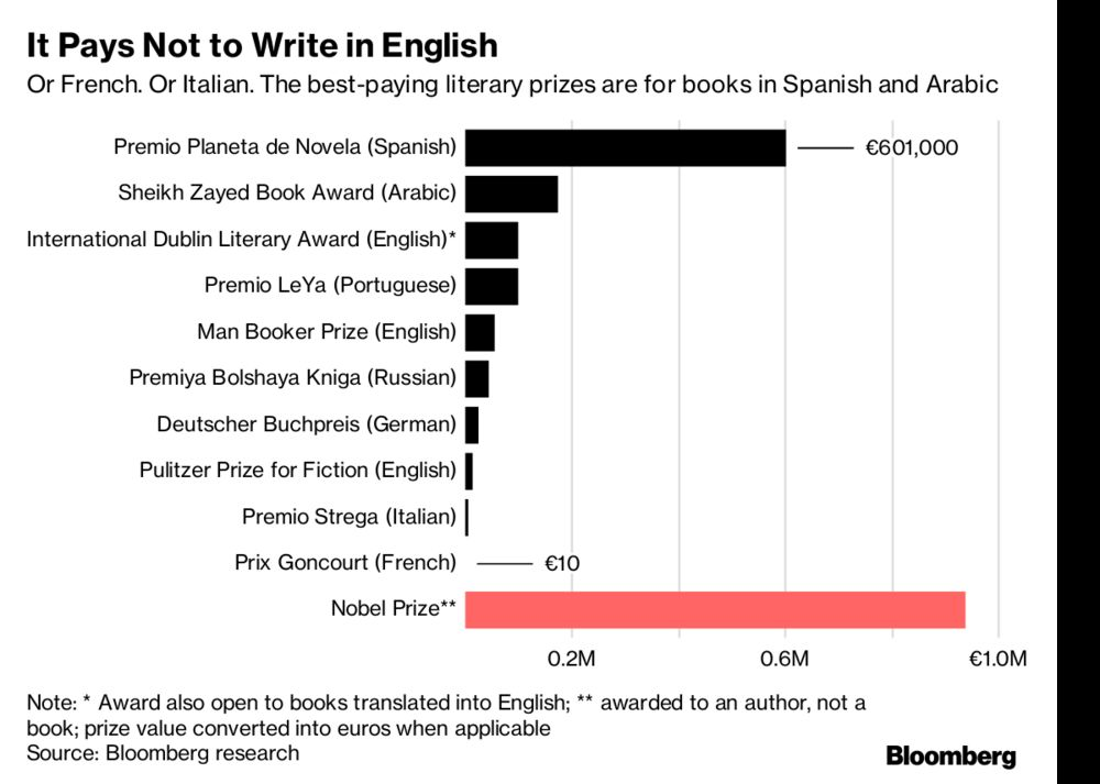 How to Make a Buck Writing Novels (Tip: Use Spanish) - Bloomberg