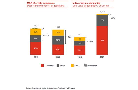 Crypto M&A Set to Notch Record After Doubling in 2020, Says PwC