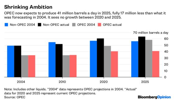 OPEC Has Your Back. Feel Better?