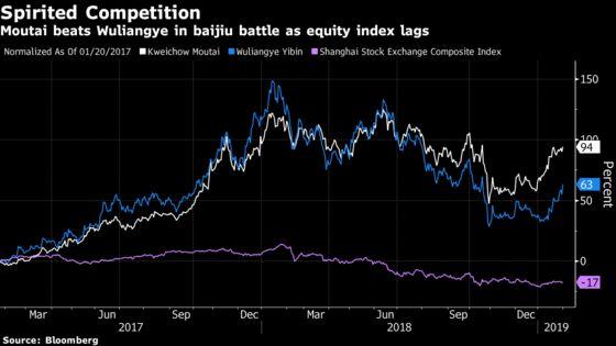 Moutai Will Win China's Booze Battle,Analysts Bet