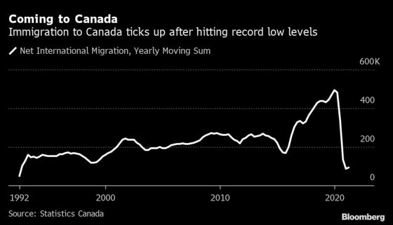 Population Growth Ticks Back Up in Canada Despite Closed Border