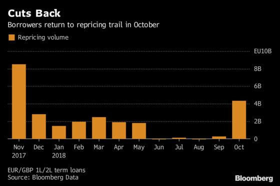 If You Thought Leveraged Loans Were Too Heated, Look Away Now