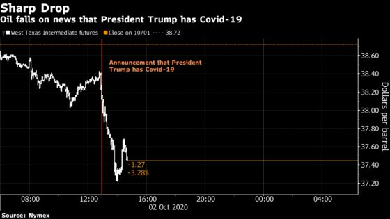 Oil Extends Losses After President Trump Says He Has Covid-19