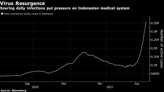 Indonesia Extends Virus Curbs, Plans Booster Shots for Doctors