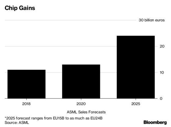 ASML Raises 2020 Revenue Guidance as Chip Gear Maker Grows
