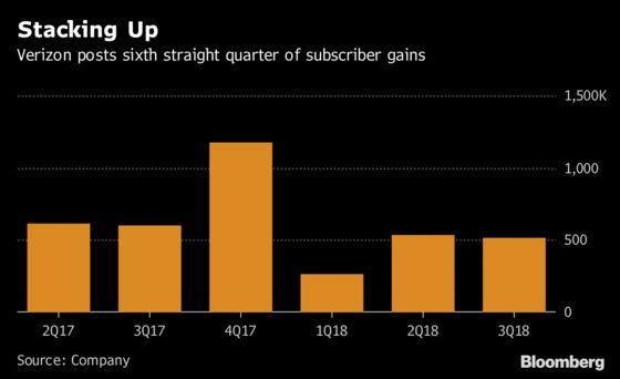 Verizon Growth Tops Estimates, Adding Momentum in 5G Pursuit