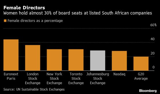 South Africa Outperforms on Female Directors, With Work to Do
