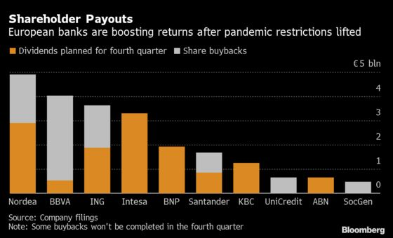 Bankers on Back Foot as Push to Dilute EU Basel Rules Flounders