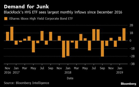 Largest Junk-Bond ETF Adds Most Cash in Two Years