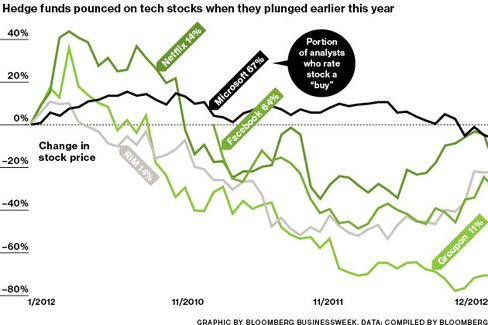 Hedge Funds' Hail Mary: Bet on Tech
