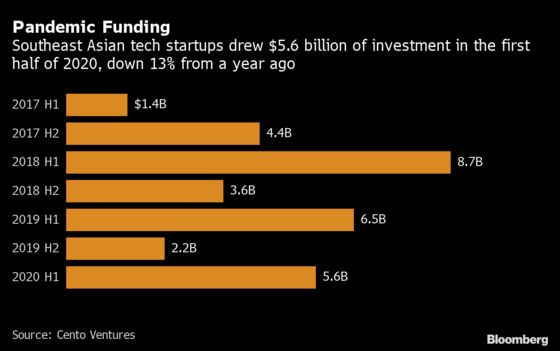 Southeast Asian Tech Startup Investments Fall 13% in First Half