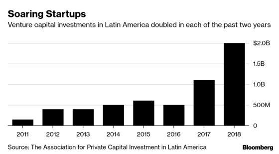 Colombia Unicorn Startup Worth $3.5 Billion After SoftBank Bet