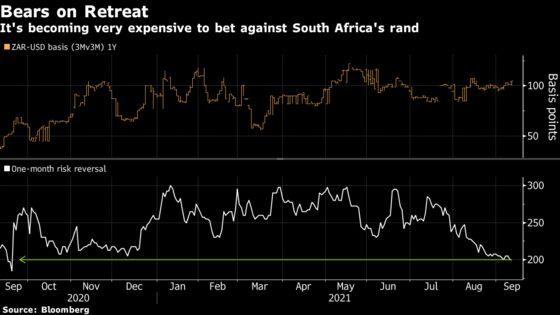 'Bulletproof' Rand Reclaims Top Spot Among Emerging-Market Peers