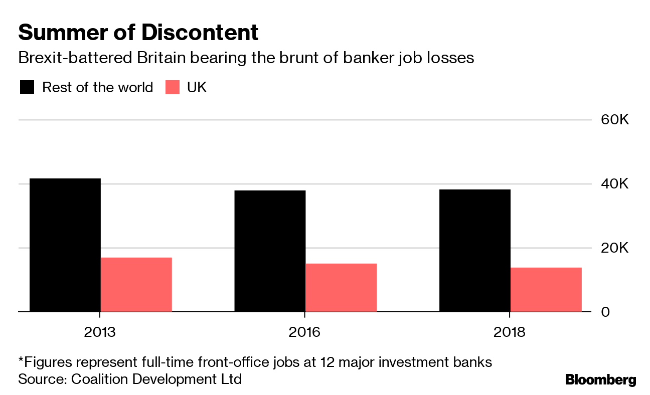 London Bankers Brace for Summer Gloom With Mounting Job Cuts