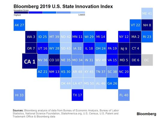 California Is the Most Innovative Economy in America