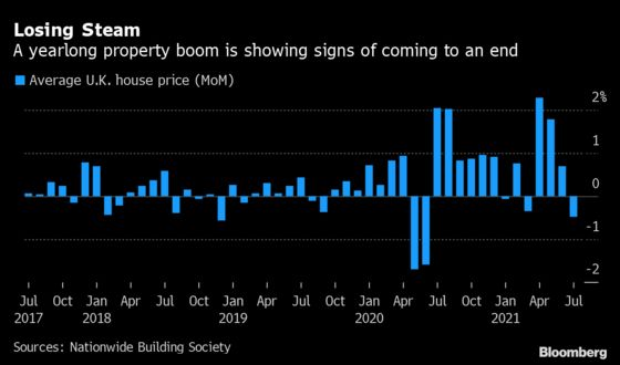 U.K. House Prices Ease as Tax Cut Starts to Phase Out