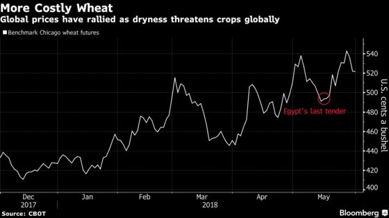 Egypt Is `Playing With Fire' as Wheat Disputes Risk Supply