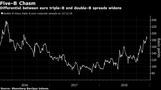 ECB Transformation of Europe Credit Hidden by Market Bounceback