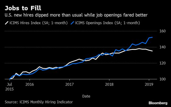 U.S. New Hires in February Slowed 'More Than Usual': iCIMS