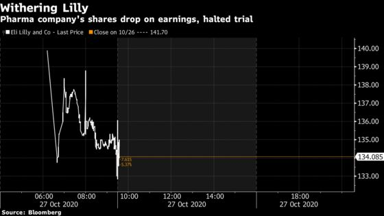 Lilly Shares Drop Amid Earnings Miss, End to Covid Trial