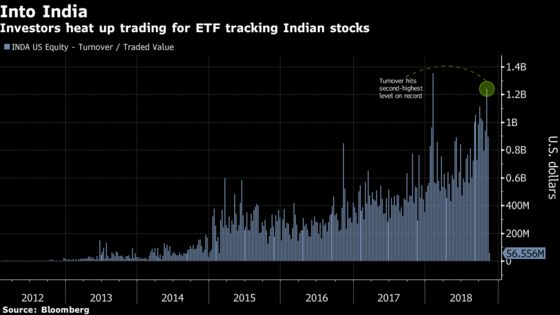 Sign of Things to Come? Indian ETF Draws First Inflow Since July