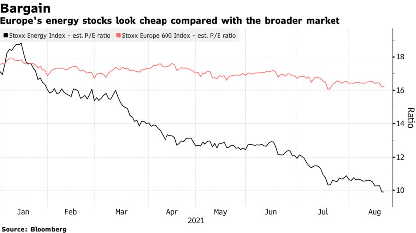 Europe's energy stocks look cheap compared with the broader market