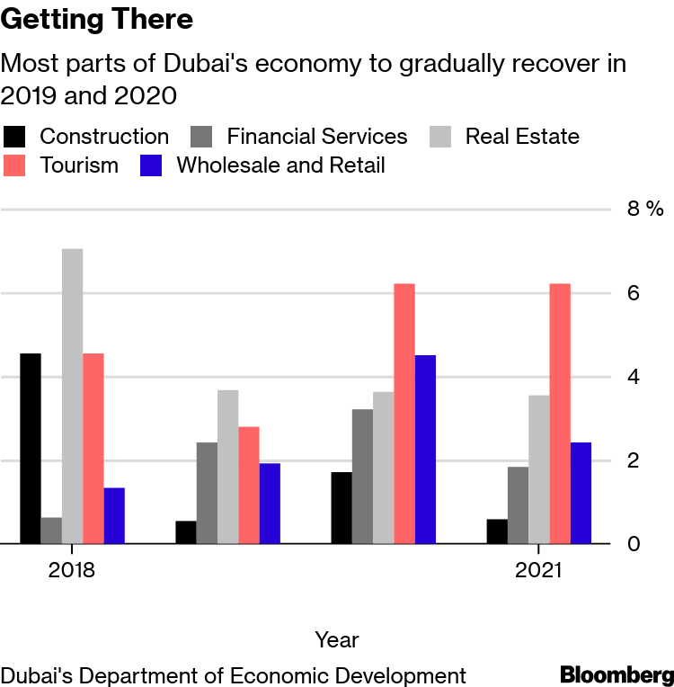 Dubai's Escape From Economic Funk Hinges on Retail, Tourism - Bloomberg