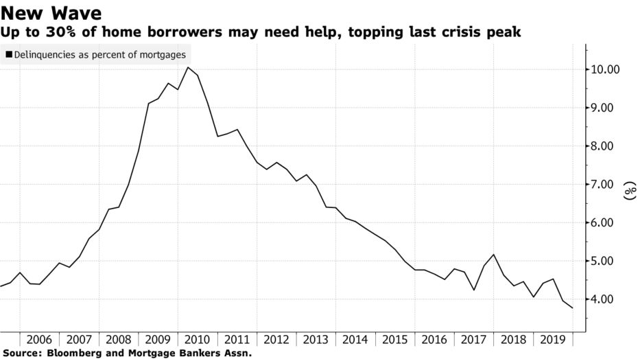 Up to 30% of home borrowers may need help, topping last crisis peak