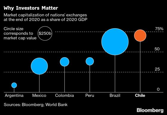 Left-Wing Rage Threatens a Wall Street Haven in Latin America