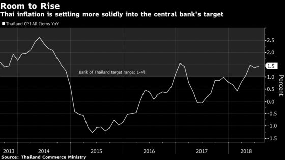 Thai Central Bank Plays It Cool While Emerging Markets Worry About Turkey