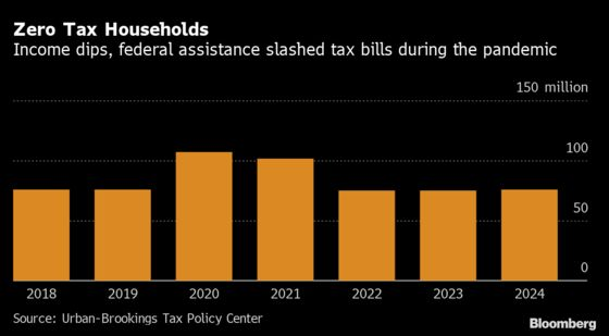 U.S. Households Paying No Income Tax Hit 61% of Total Last Year