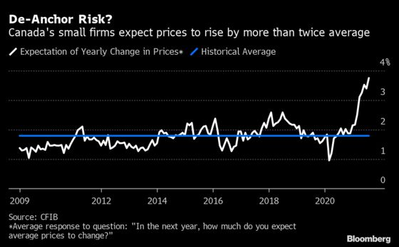 Inflation Expectations Spike to Record at Canadian Businesses