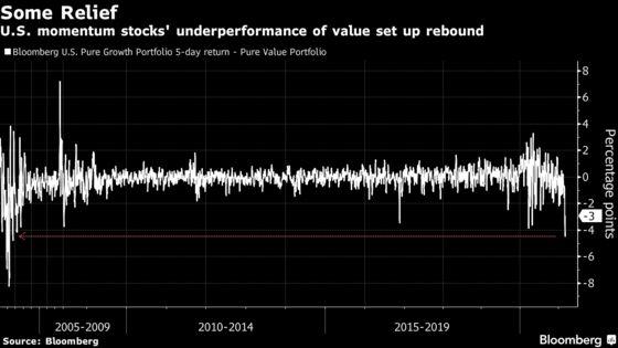 U.S. Stocks Rise as Tech Lags; Treasuries Climb: Markets Wrap
