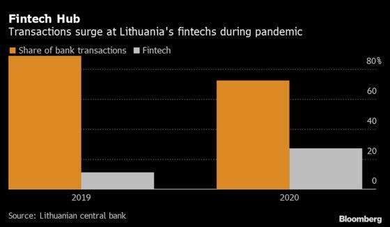 EU's Fastest Growing Fintech HubSees 'Evolutionary' Shift Away From Banks